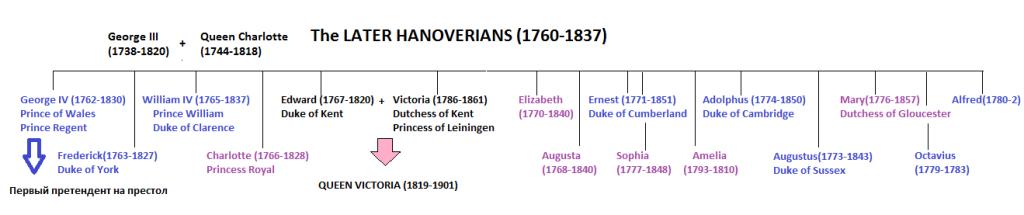Дети короля Георга III
