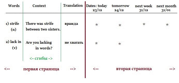 как запомнить английские слова