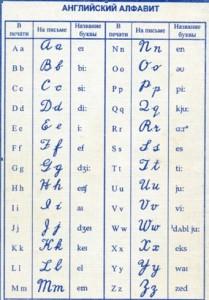 Как научиться читать по-английски с нуля. Английский алфавит