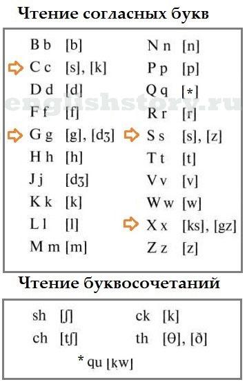 как читается текст по-английски на русском языке