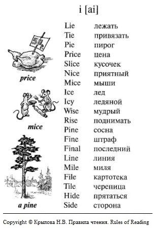 английские слова с буквой I в открытом слоге
