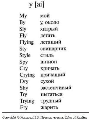 английские слова с буквой Y в открытом слоге