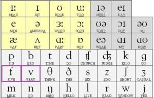 phonetic-chart V-F 640x480