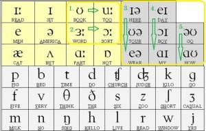 Произношение английских дифтонгов.