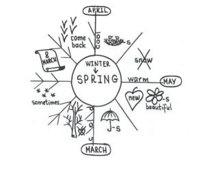 Простой текст на английском языке для начинающих. Spring Puzzle